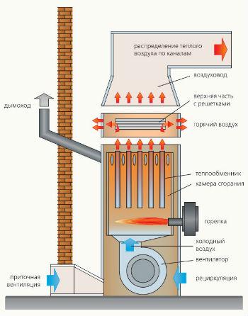 Газовый котел воздушного отопления