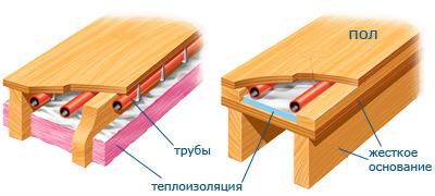 Тёплый пол в деревянном доме своими руками