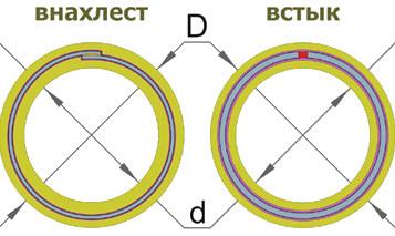 Схематично показано различие технологий производства.
