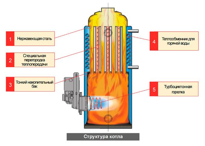 Конструкция дизельного котла