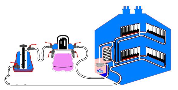 Схема химической прочистки отопительной системы
