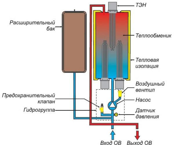 Электрокотлы для отопления дома своими руками