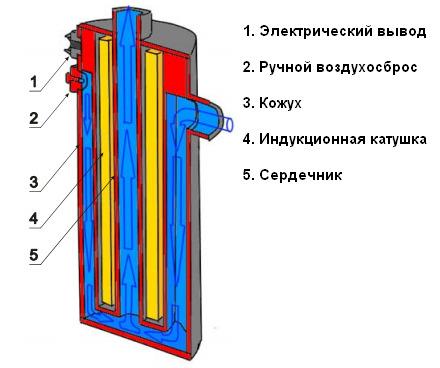 Конструкция индукционного котла
