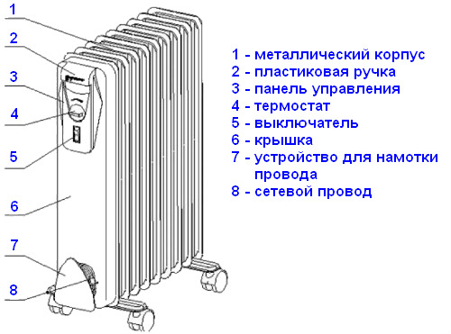 Конструкция масляного нагревателя