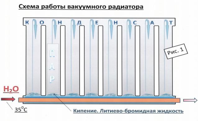 Схема работы прибора