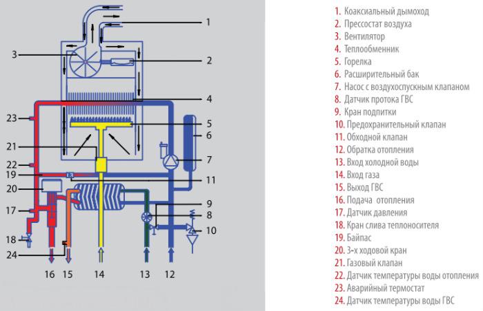 Сработал ограничитель температуры температуры теплообменника газового котла теплообменник 800 ткг-1.6-м8/25г-4-1-у-н
