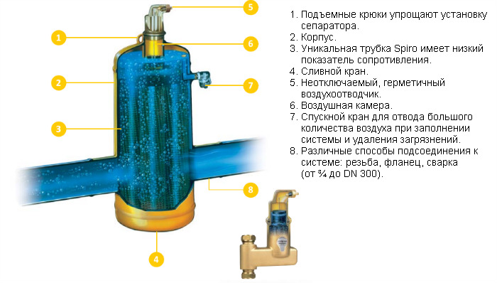 Конструкция сепаратора микропузырьков Spirovent.