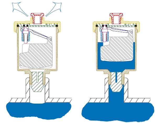 Конструкция и принцип действия автоматического воздухоотводного клапана.