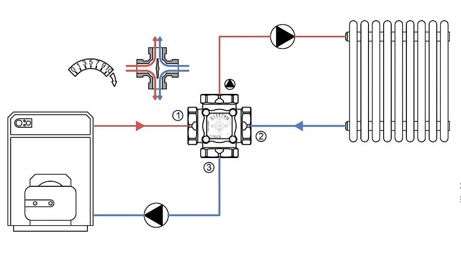 Один из возможных вариантов использования четырехходового клапана. При нахождении твердотопливного котла слева, рукоятка поворачивается по часовой стрелке.
