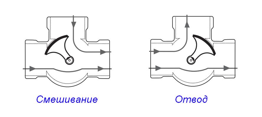 Сточенный участок в верхней части штока показывает в каком положении находится распределяющая втулка.