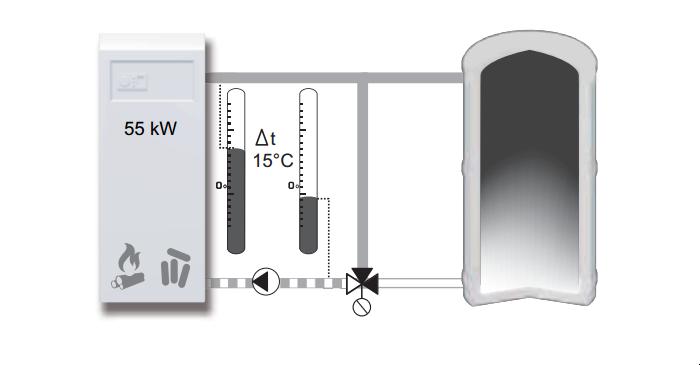 Принцип работы смесительного клапана при защите котла.