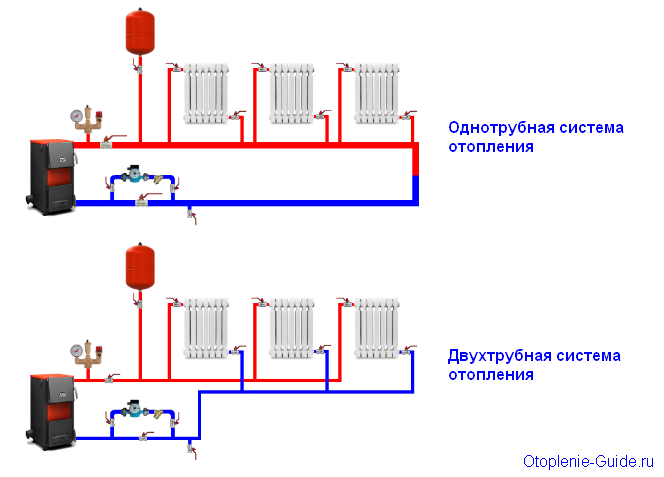 Схема однотрубной и двухтрубной систем отопления частного дома.