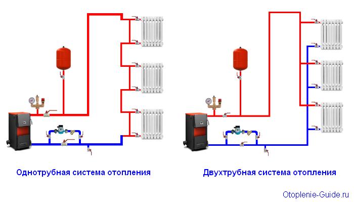 Какая система отопления лучше однотрубная или двухтрубная? Чем отличаются?