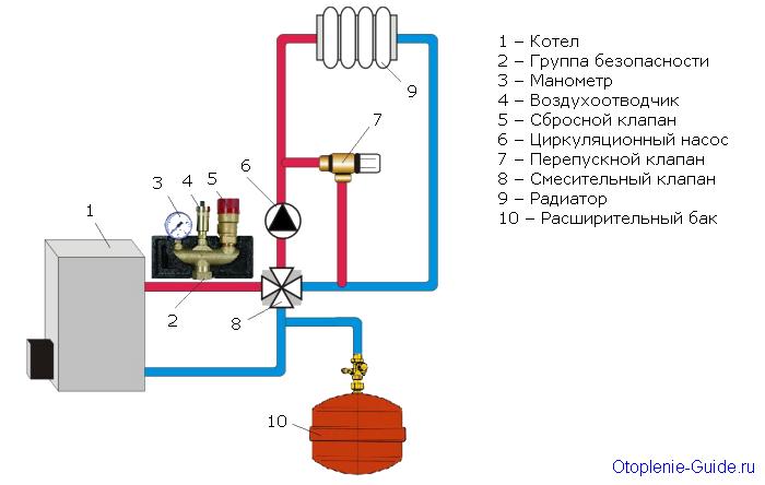 Установка группы безопасности в системе отопления.