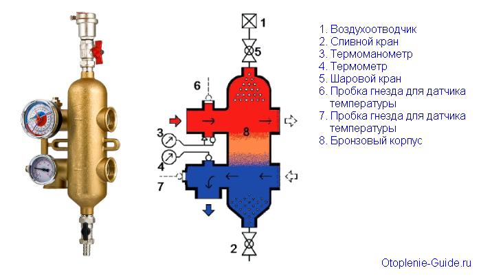 Конструкция модели Valtec VT. VAR 00.
