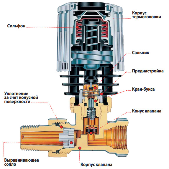 Конструкция термостатической арматуры Danfoss.