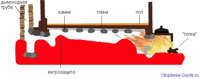Чертеж ракетной печи.